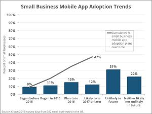 mobile-app-adoption-trends-2016